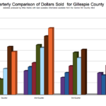 Real estate Sales in Gillespie County