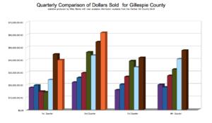 Real Estate market in Fredericksburg remains strong