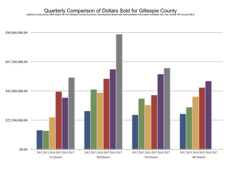 fredericksburg TX Real Estate Market Report 3Q 2017