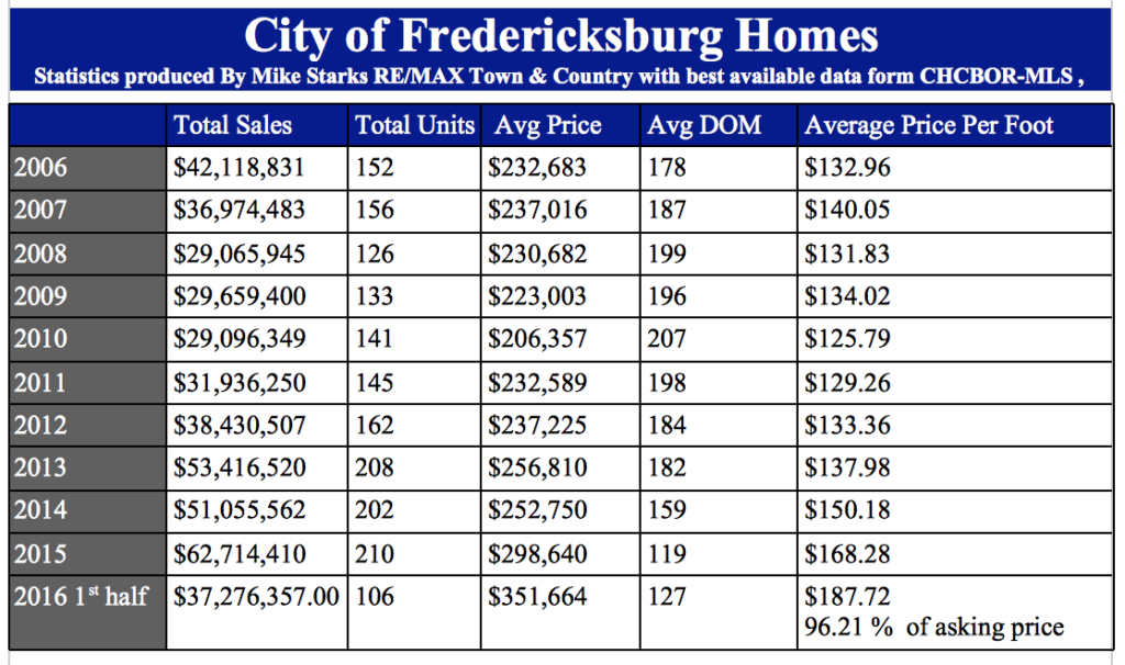 Home values in Fredericksburg TX 1st half 2016