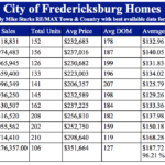 Fredericksburg TX home prices at all time high!